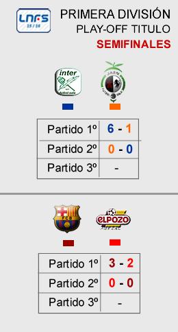 Marcador Play-Off Semifinales