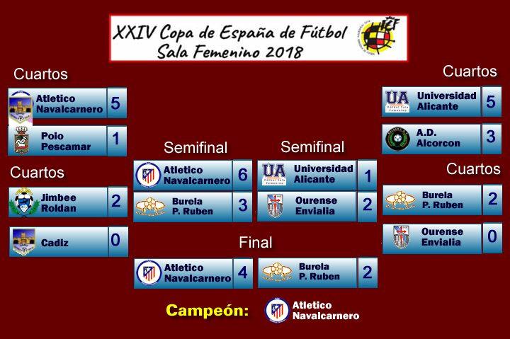 Marcador Copa España Femenina 2018