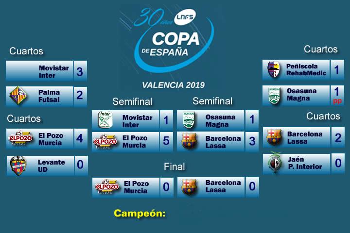 La final: El Pozo Murcia vs FC Barcelona