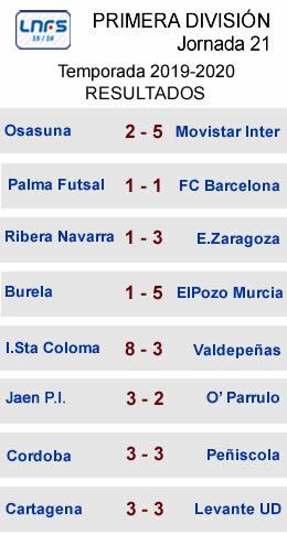 Resultados J21 Primera LNFS