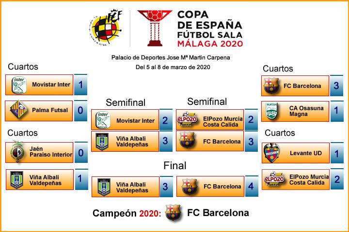 Cuadro Resultados Copa Malaga