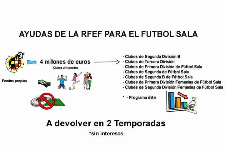Creditos de la RFEF para Clubes de Futsal