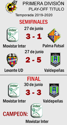 Resultado Final Play off