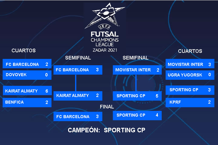 Resultados Final UEFA Futsal