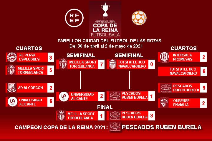 Resultados Copa de la Reina 2021