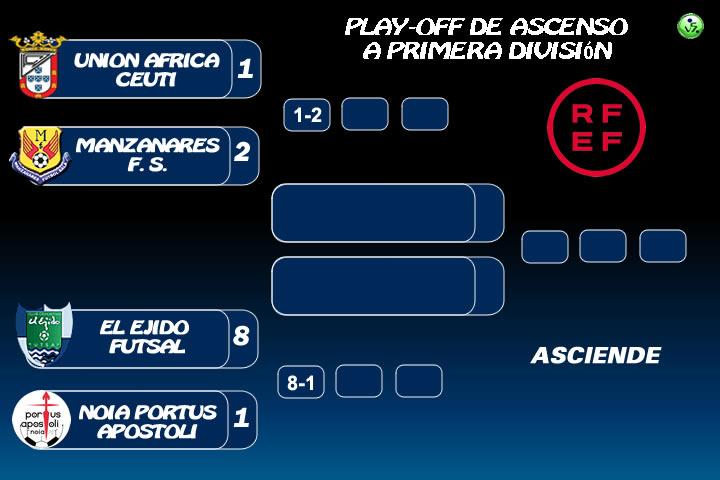 Resultados Play-Off Ascenso