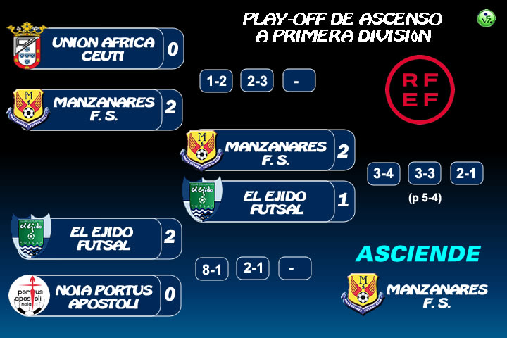 Resultado Play Off Ascenso 20-21